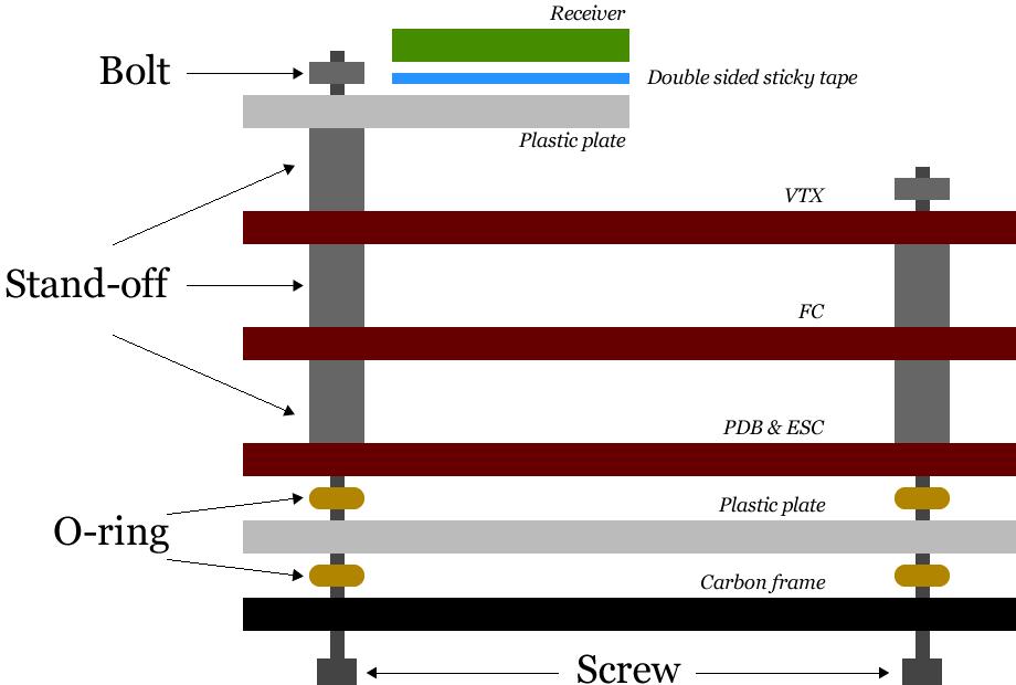 Op deze manier levert GEPRC de Stable stack i.c.m. de RTF.